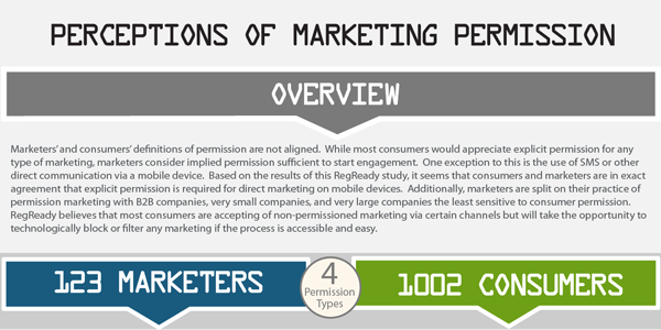 Perceptions of Permission in Marketing Infographic