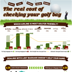 The Cost of Flying With Your Golf Clubs