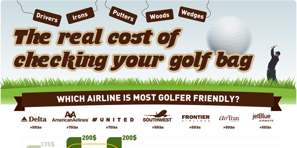 The Cost of Flying With Your Golf Clubs Infographic