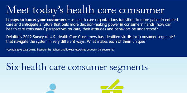 Today's Health Care Consumer Infographic