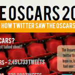 How Twitter Predicted The Oscar Winners Infographic