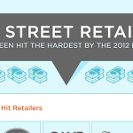 2012 Recession Impact on UK Retailers Infographic