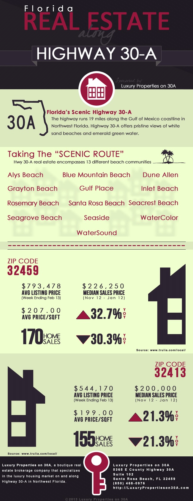 Market Trends For 30A Real Estate Infographic
