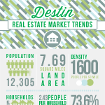 Real Estate Market For Destin Florida