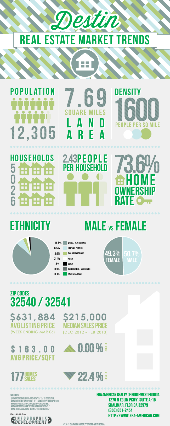 Destin Real Estate Infographic