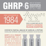 GHRP-6 Growth Peptide Infographic