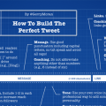 How To Build The Perfect Tweet Infographic