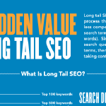 The Power of Long Tail SEO