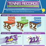 The Most Interesting Tennis Records