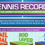 Tennis Records: The Longest Matches to the Shortest Tempers