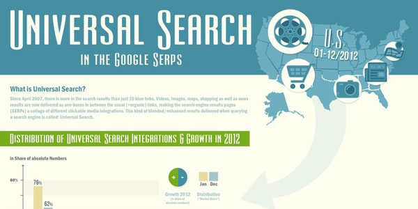 Google&#8217;s Universal Search: 2012 Analysis