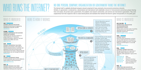 Who Is Involved in Running The Internet Infographic