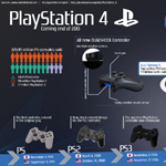 Evolution of PlayStation 4 Controller