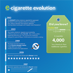 How Electronic Cigarettes Evolved