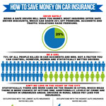 how to save money on your car insurance infographix directory. Black Bedroom Furniture Sets. Home Design Ideas