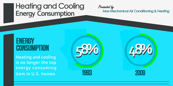 Air Conditioner Energy Consumption Infographic