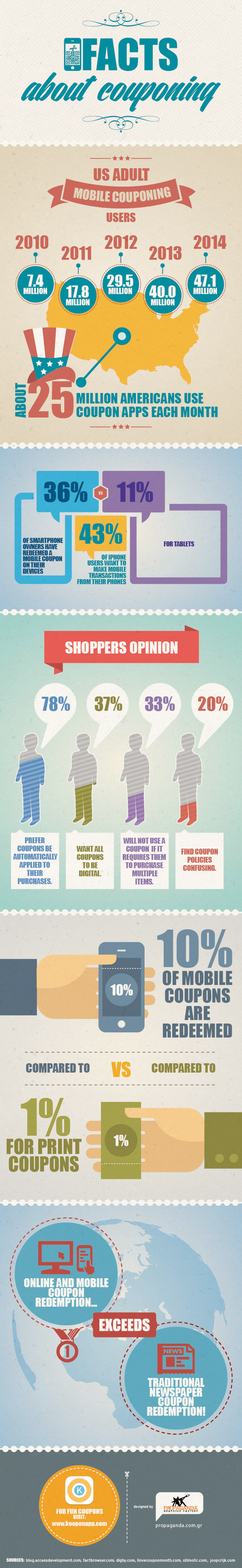 How Consumers Are Using Mobile Coupons Infographic
