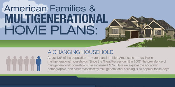 Trends of Multigenerational Home Plans Infographic