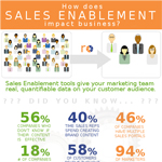 How Sales Enablement Impacts Businesses