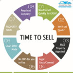 How To Sell Your Home Fast Infographic