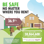 Home Safety For Renters