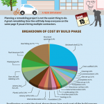 Cost Breakdown of Remodeling Projects Infographic