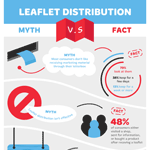 Effectiveness of Leaflet Distribution Infographic