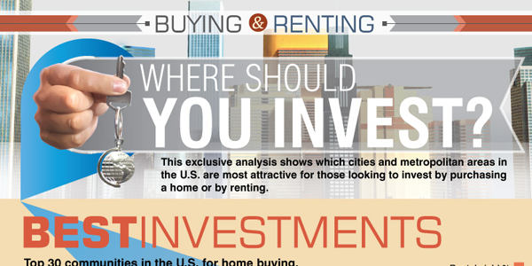 Top Cities For Residential Investing Infographic