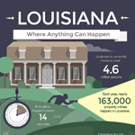 Louisiana Crime Statistics Infographic