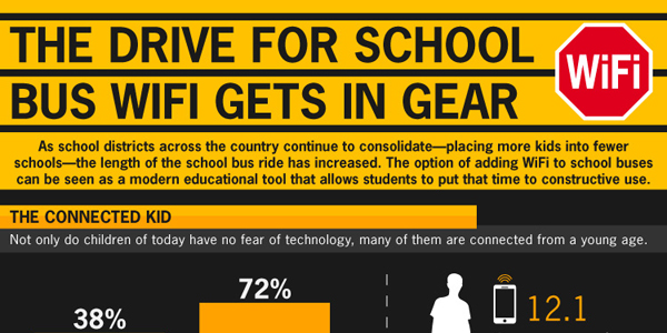 The Drive For Wifi In School Buses Infographic
