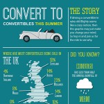 Why Brits Own Convertible Cars Infographic