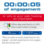 How Page Speed Affects Site Engagement Infographic