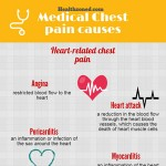 Chest Pain Medical Causes Infographic
