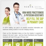 Future Role of Nurse Practitioners and Physican Assistants Infographic