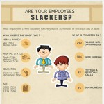 How Employees Waste Time Infographic