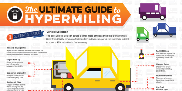 The Complete Guide to Hypermiling Infographic