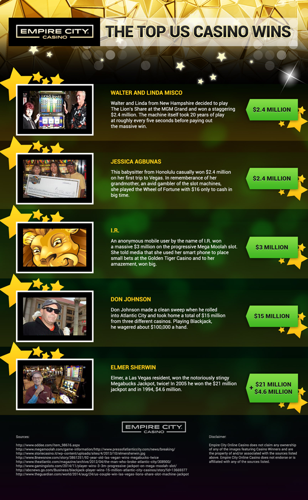Top US Casino Wins Infographic