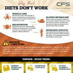 Why Most Diets Don't Work Infographic
