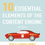 10 Areas of a Content Marketing Strategy Infographic