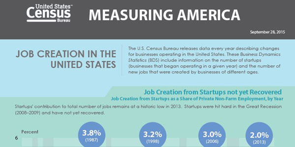 U.S. Job Growth From Startups Infographic