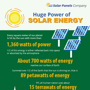 Solar Power Advantages Infographic – Infographix Directory