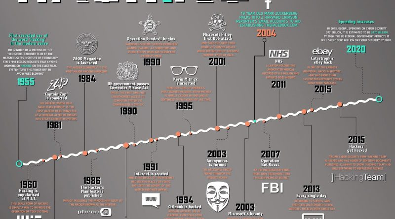 History-of-Hacking-Infographic-min