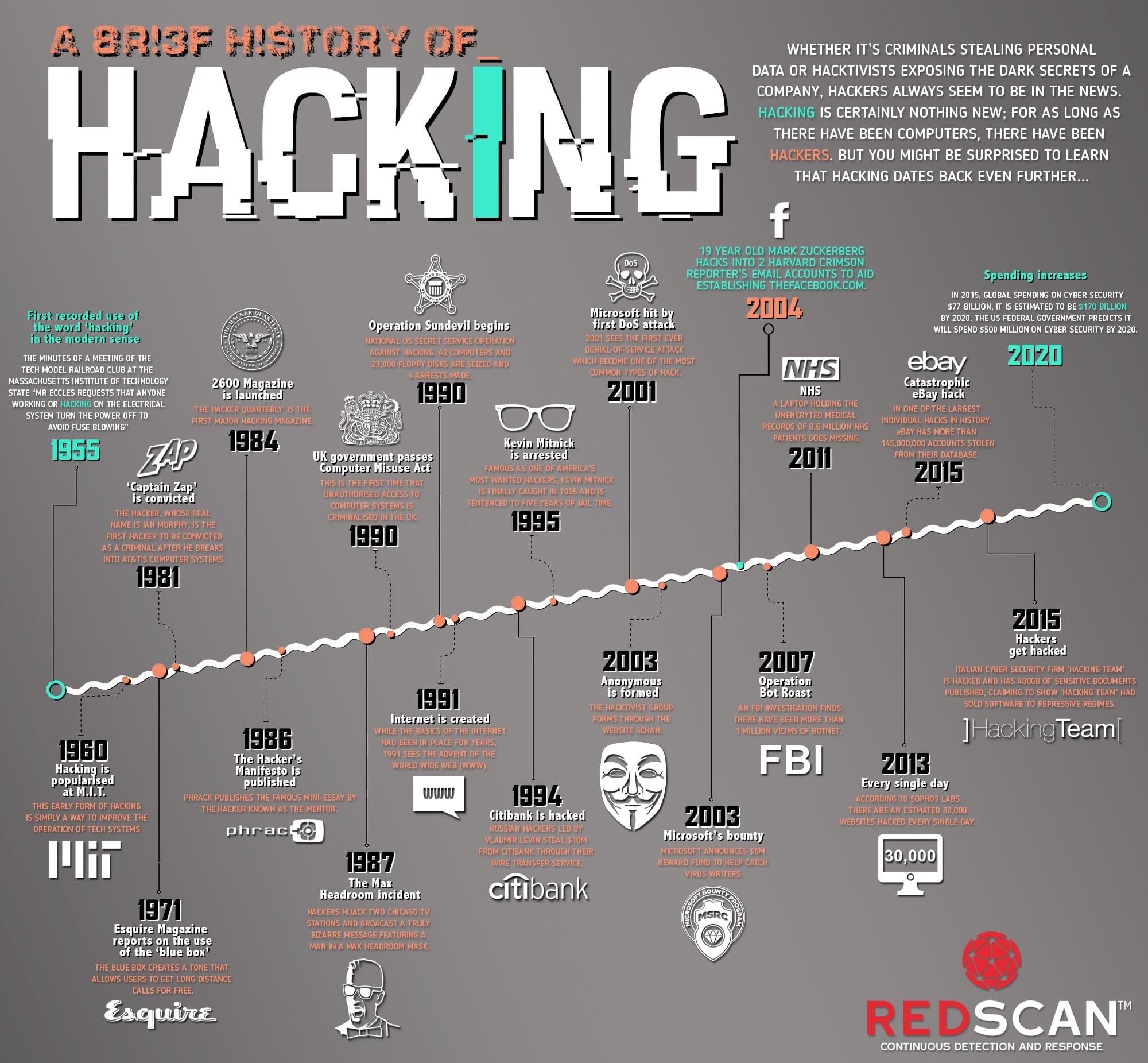 a history of hacking  infographic   u2013 infographix directory