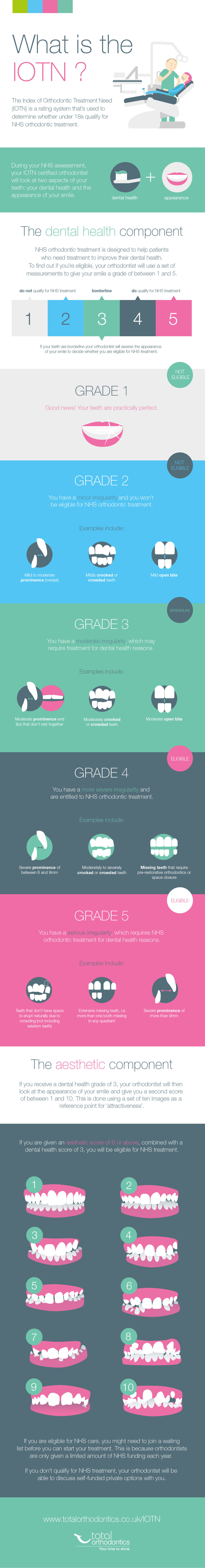 index of orthodontic treatment need