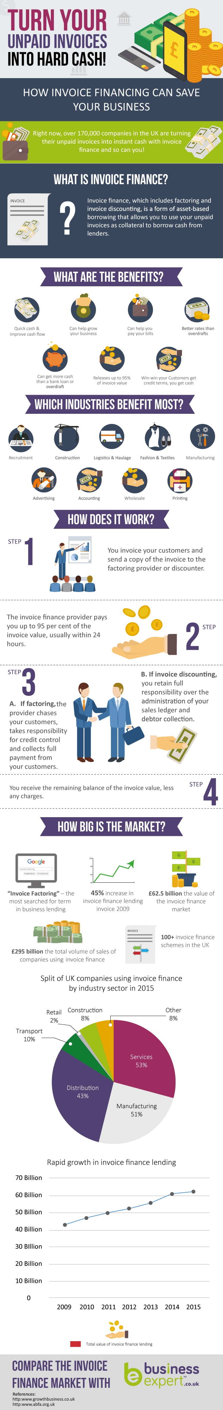 invoice-finance-infographic-min