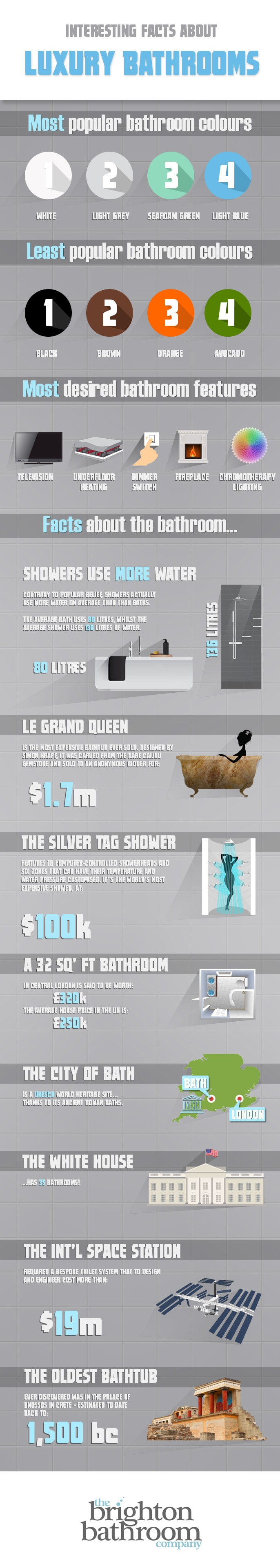 tbbc-luxury-bathroom-infographic-min