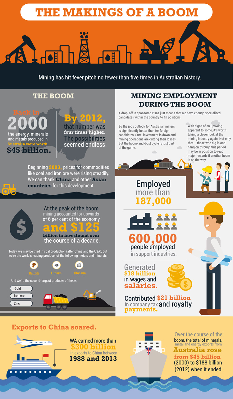 The Makings Of A Modern Bedroom: The Makings Of A Mining Boom [Infographic]