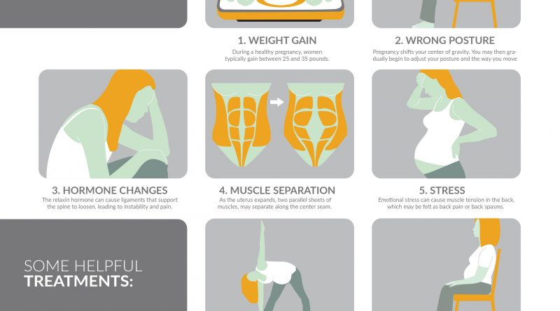 pregnancy-and-back-pain-infographic