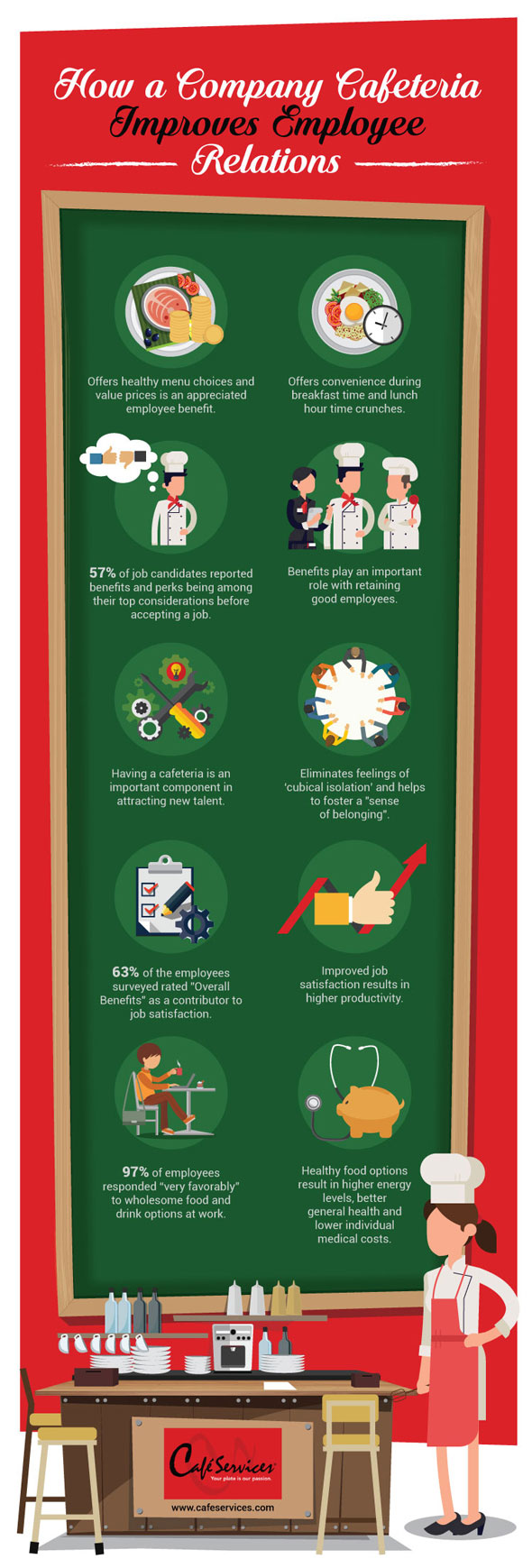 cafeteria-management-infographic