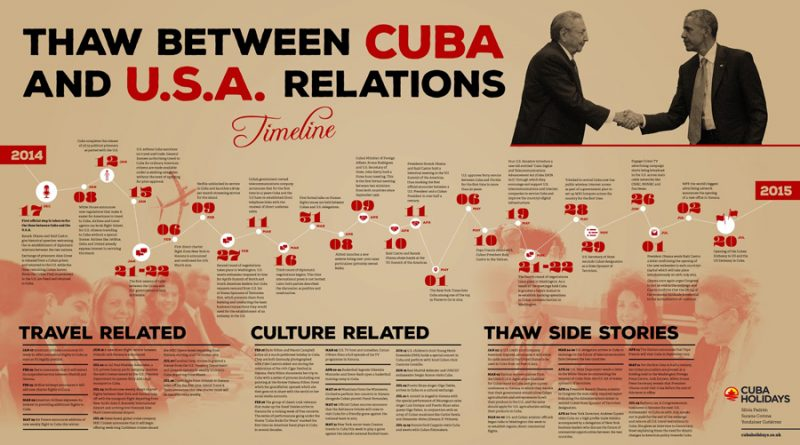 Fidel Castro and Cuba – The history between Cuba and US [Infographic]